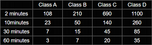 Class-table